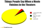 funny-graphs-movie-finishes
